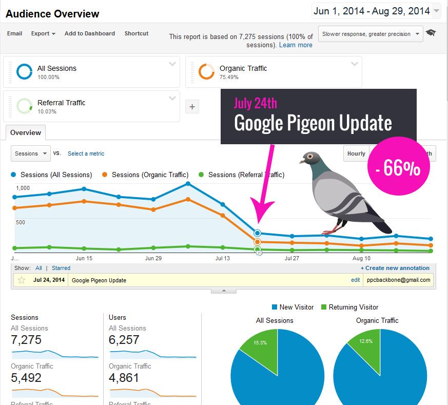 Google-Pigeon-Update-impact