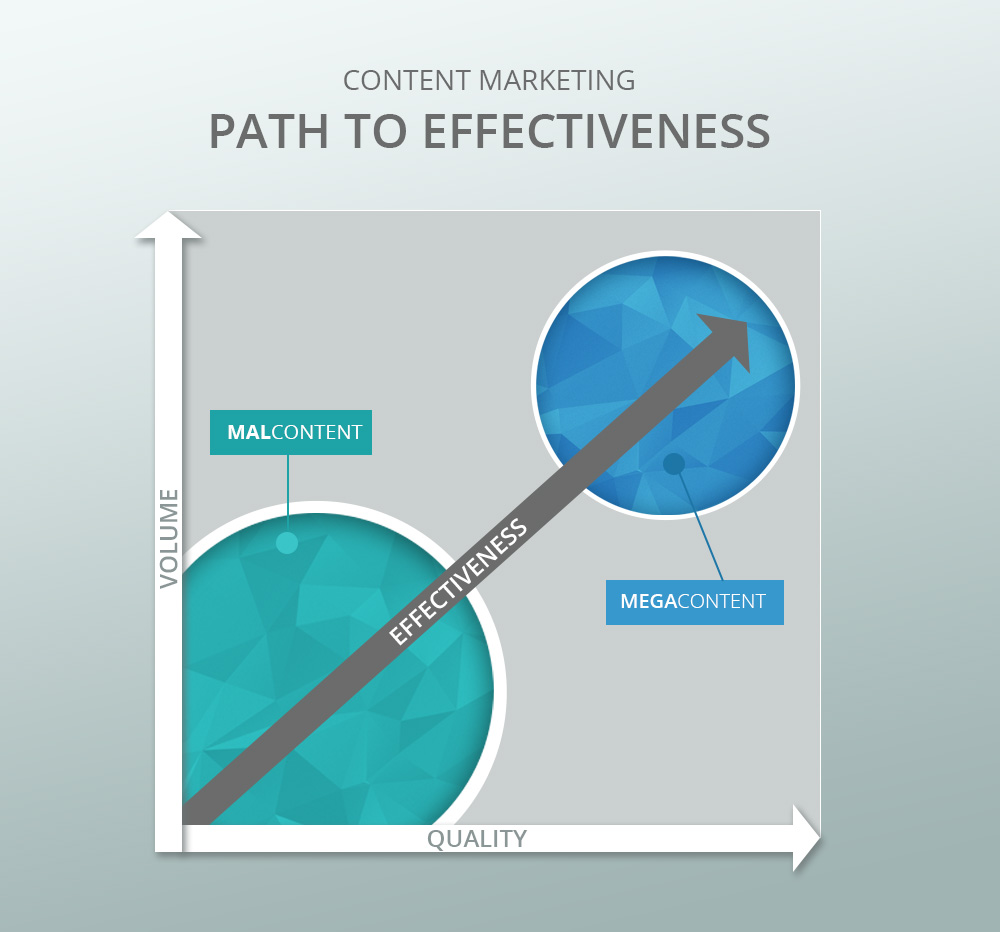 Content Marketing's Path to Effectiveness
