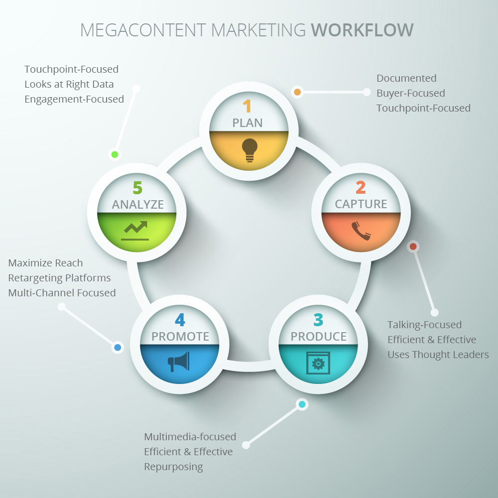 mega-content-workflow-words