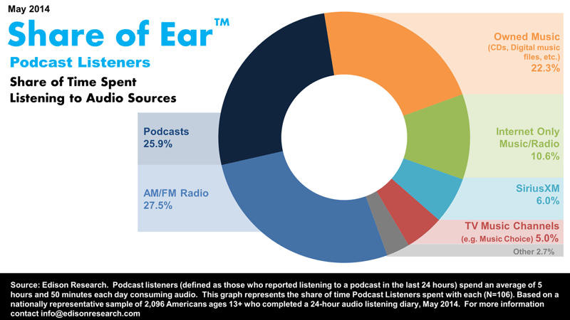 share-of-ear