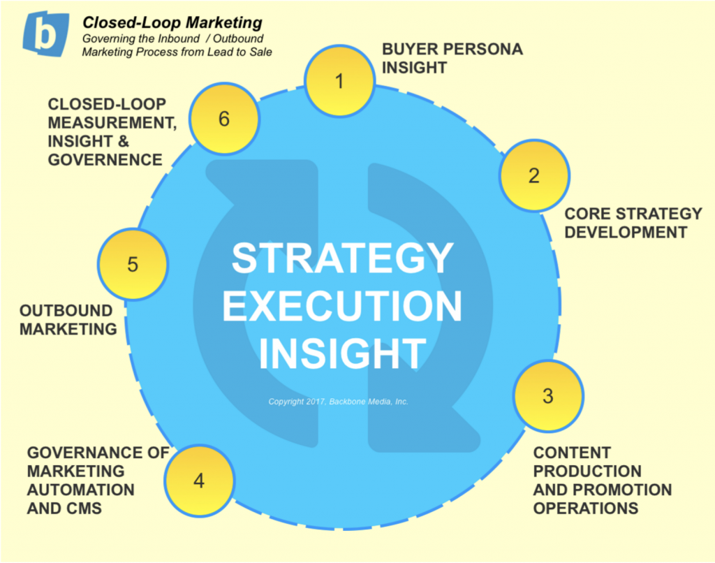 Closed-Loop Marketing Infographic
