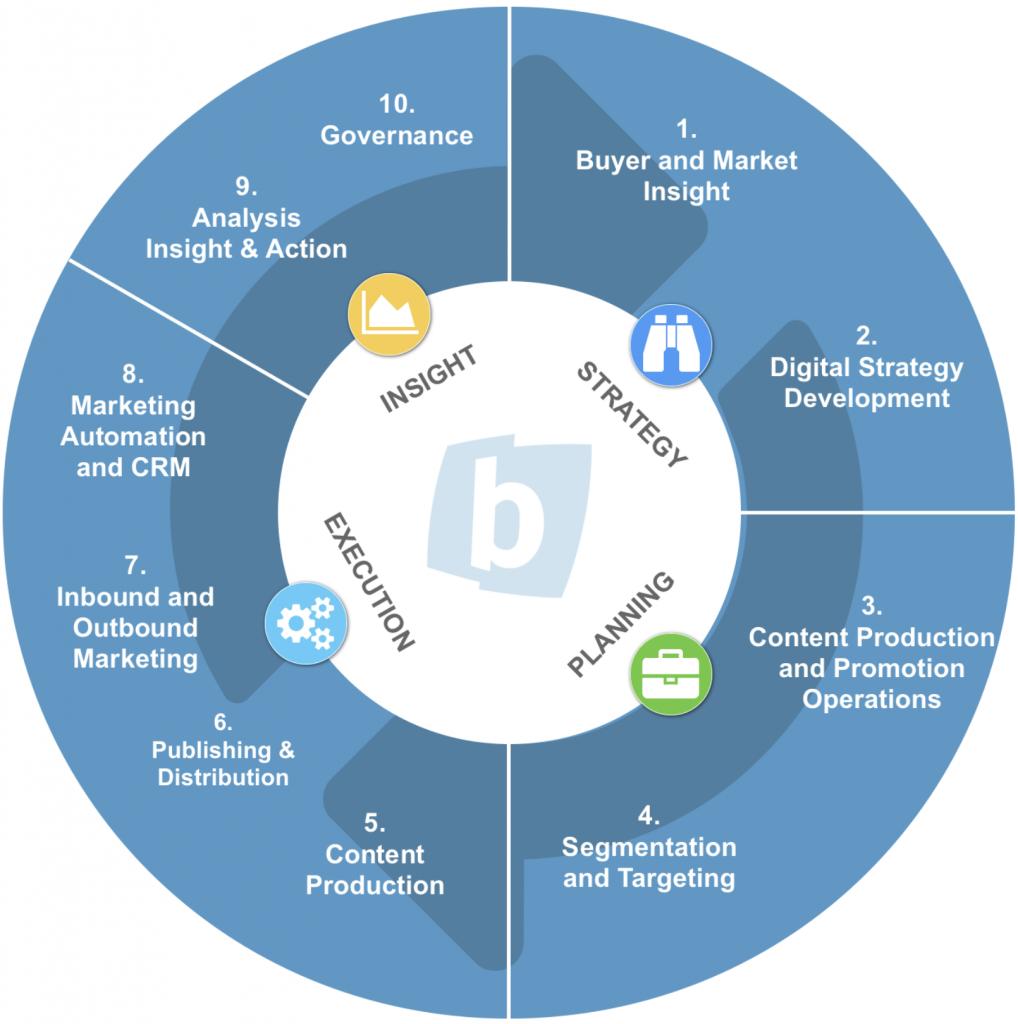 What is Closed-Loop Marketing? - Backbone Media