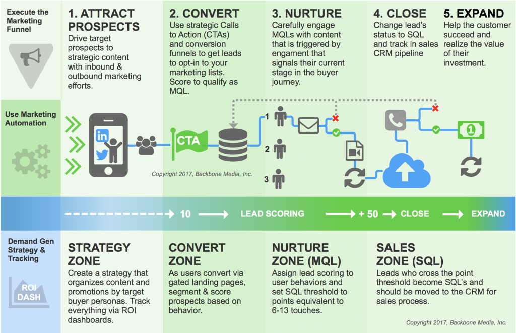 How Inbound Marketing Works Backbone Media