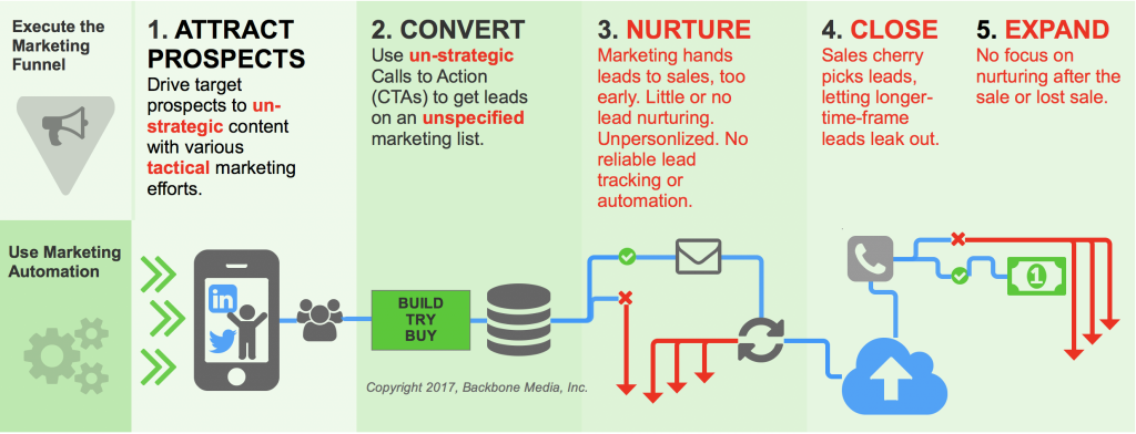 Flawed B2B marketing funnel